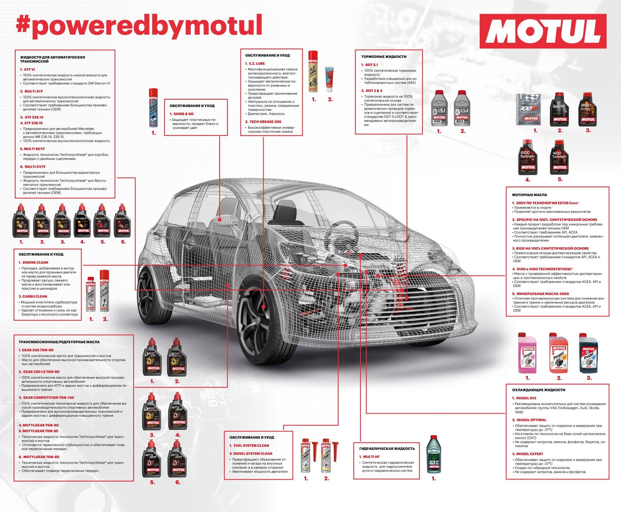 Подбор продукции Мотюль по марке автомобиля